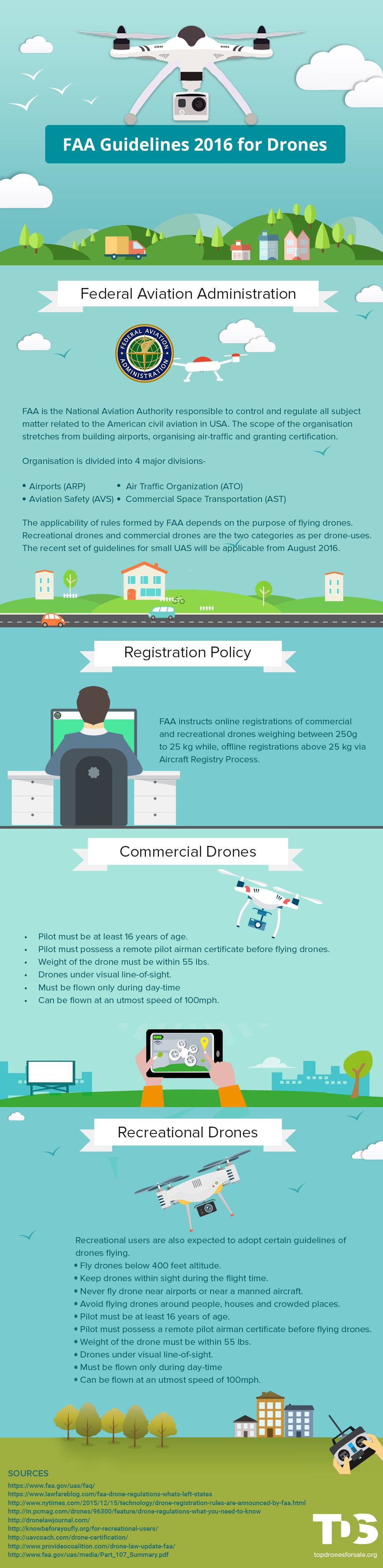 FAA guidelines for Drones